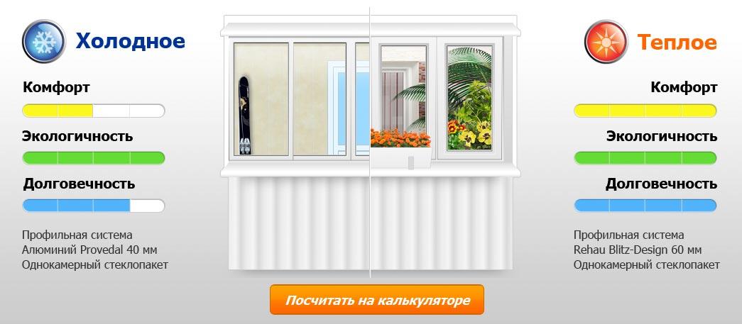 Балкон под ключ скидки акции москва..